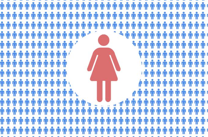 Desigualdade de gênero na política