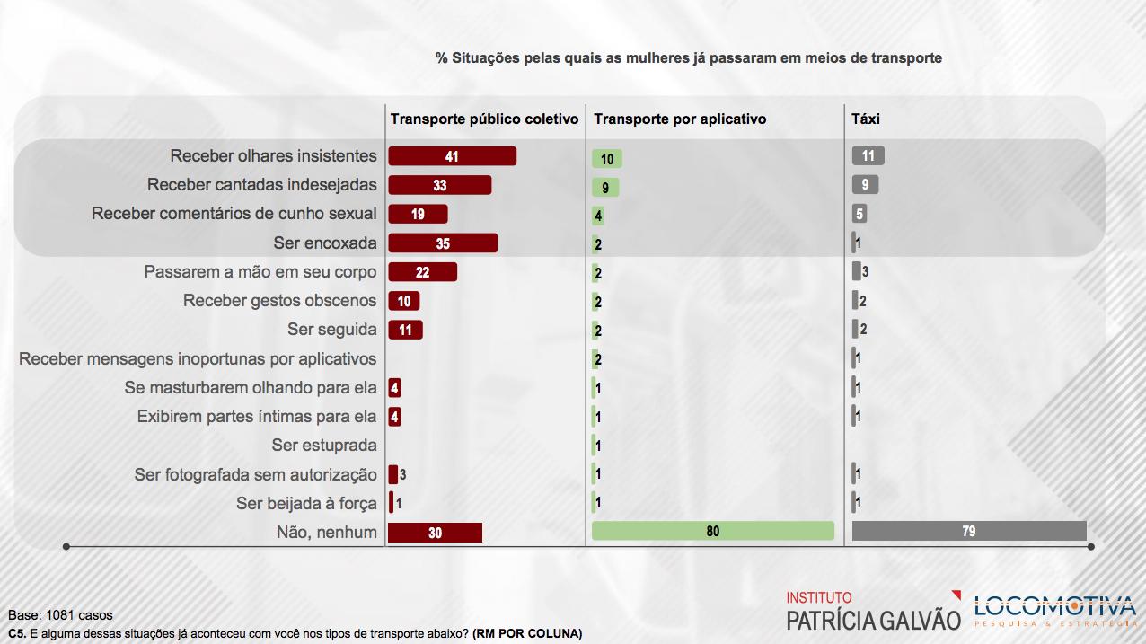 Gráficos sobre assédio no transporte público