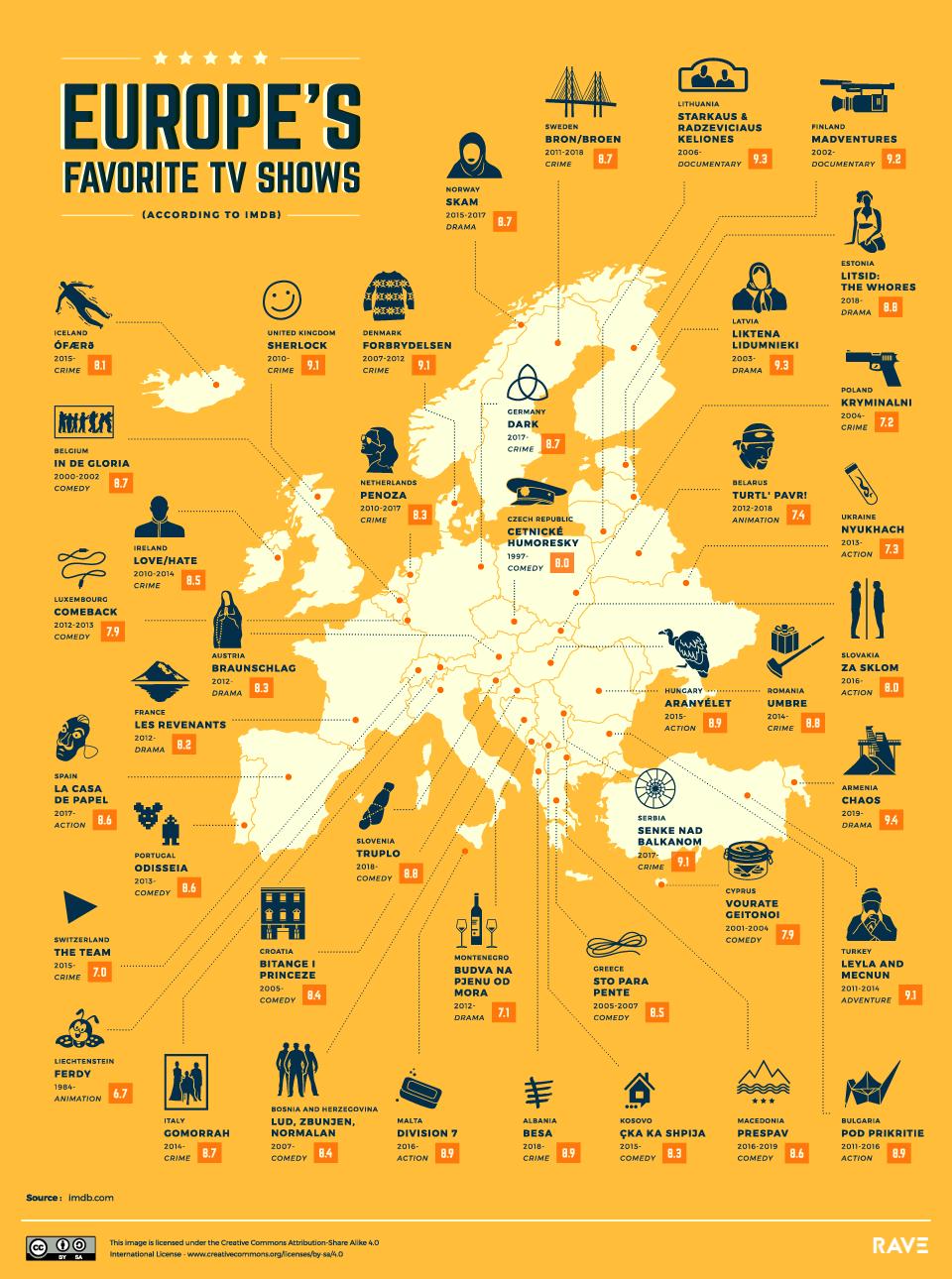 Melhores Series de TV da Europa
