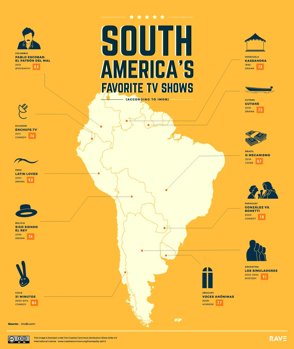 Melhores Series de TV da América do Sul