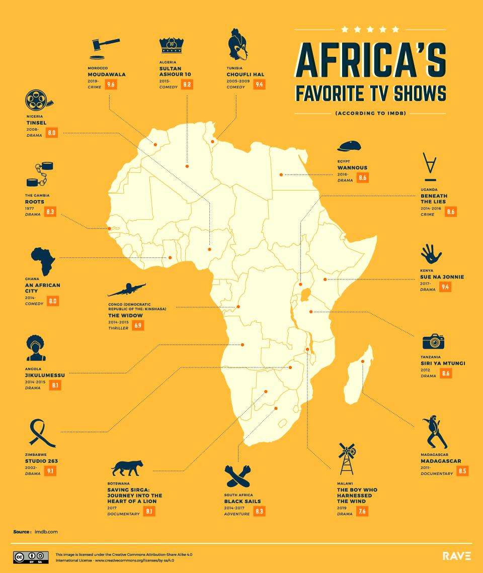 Melhores Series de TV da África