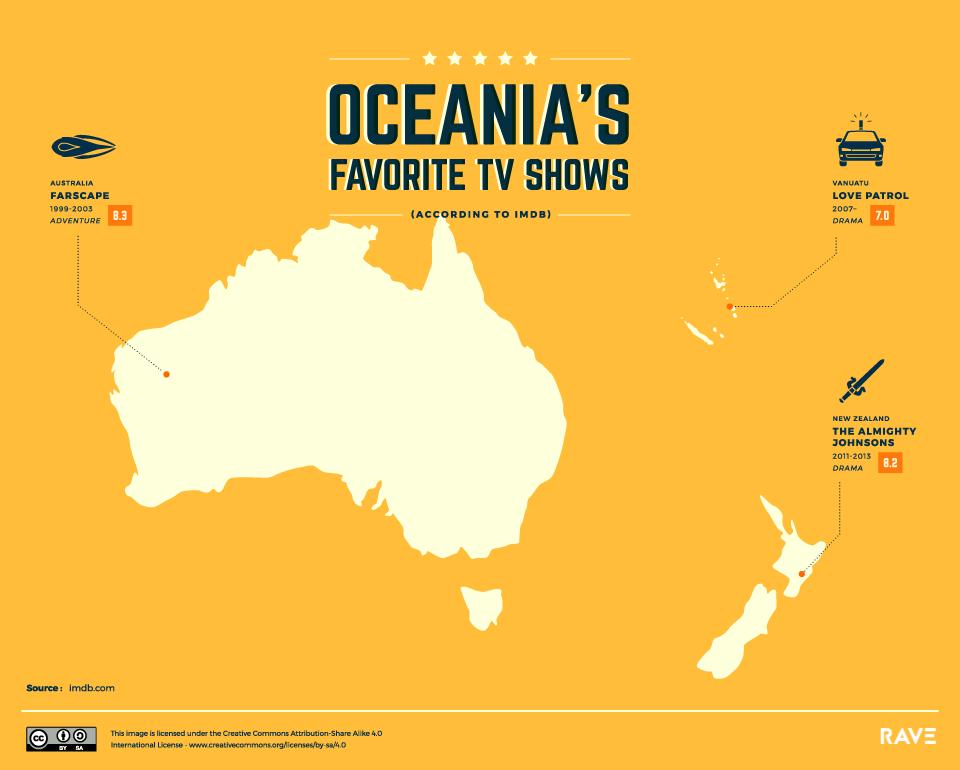 Melhores Series de TV da Oceania
