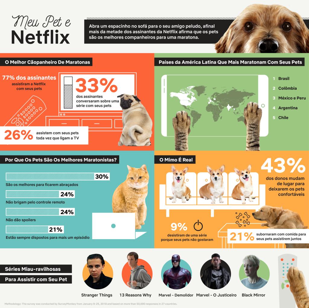 Infografico Netflix Pets