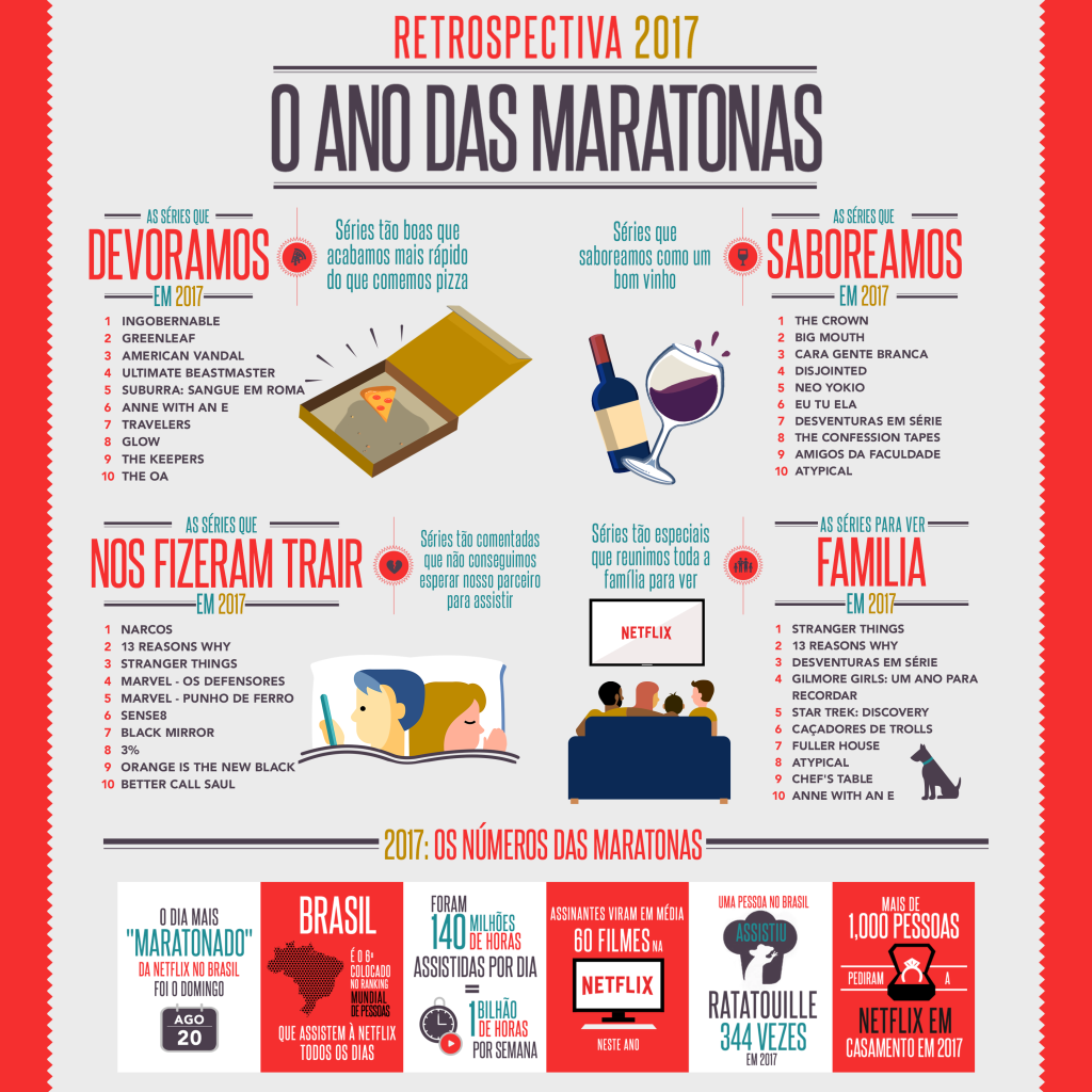 Infográfico - Netflix