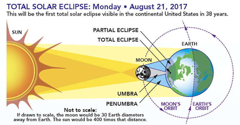 Como acontece o eclipse