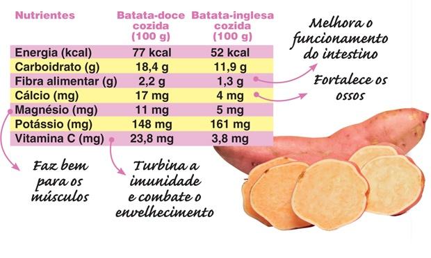 Dieta da batata doce: emagreça até 1,5 kg por semana sem passar fome