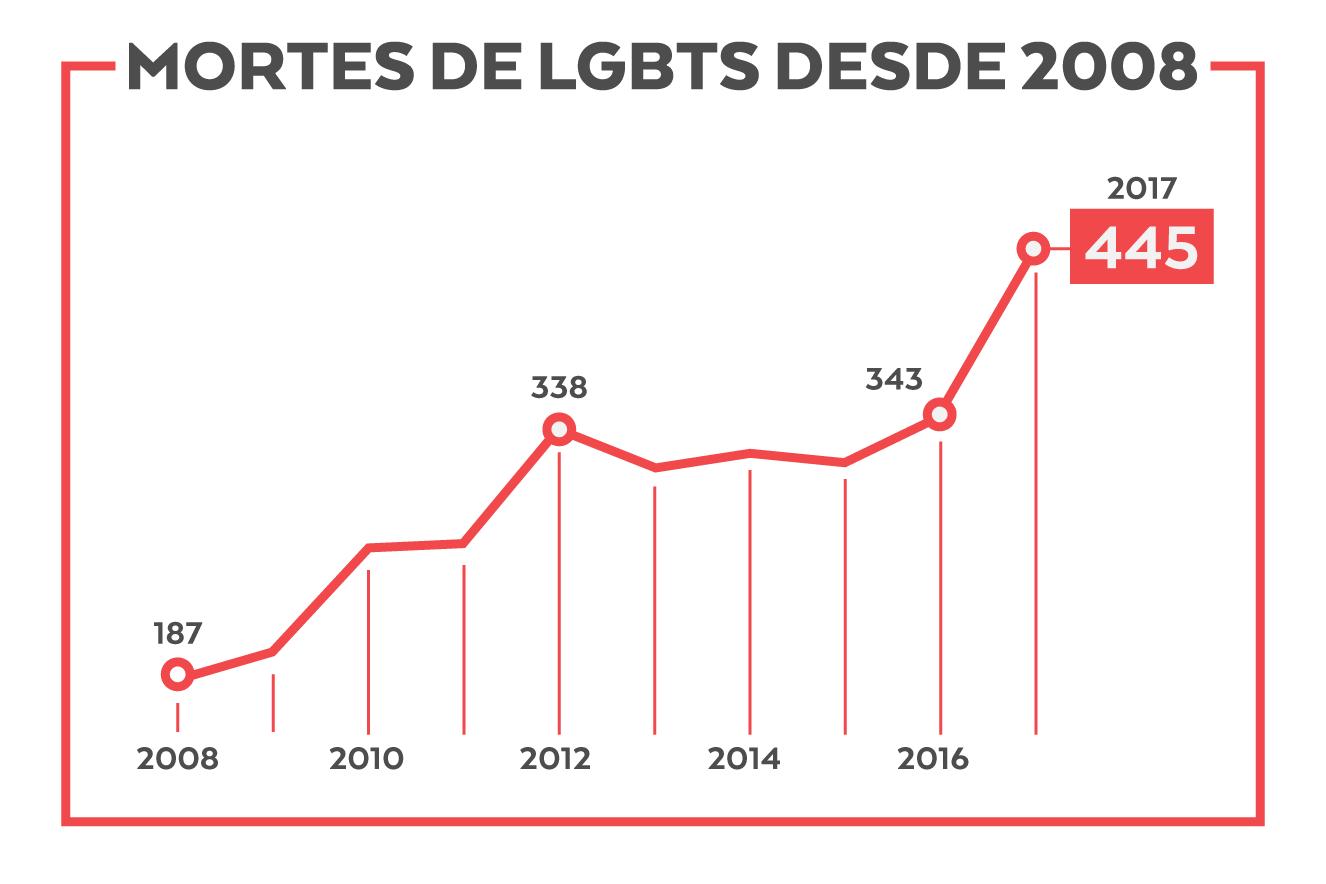 Mortes de LGBTs desde 2008