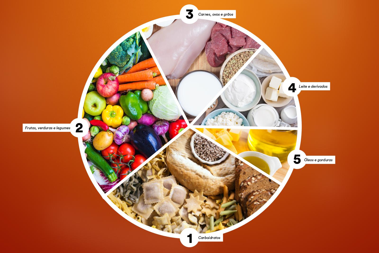 Relembre os grupos alimentares e a importância de cada um em seu dia a dia