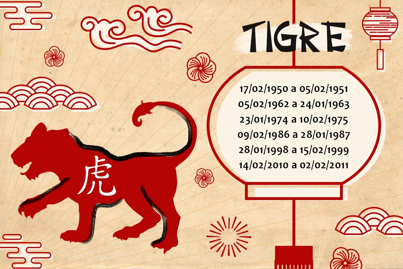 Horóscopo Chinês 2018 Tigre