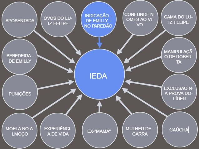 Powerpoint Ieda BBB17