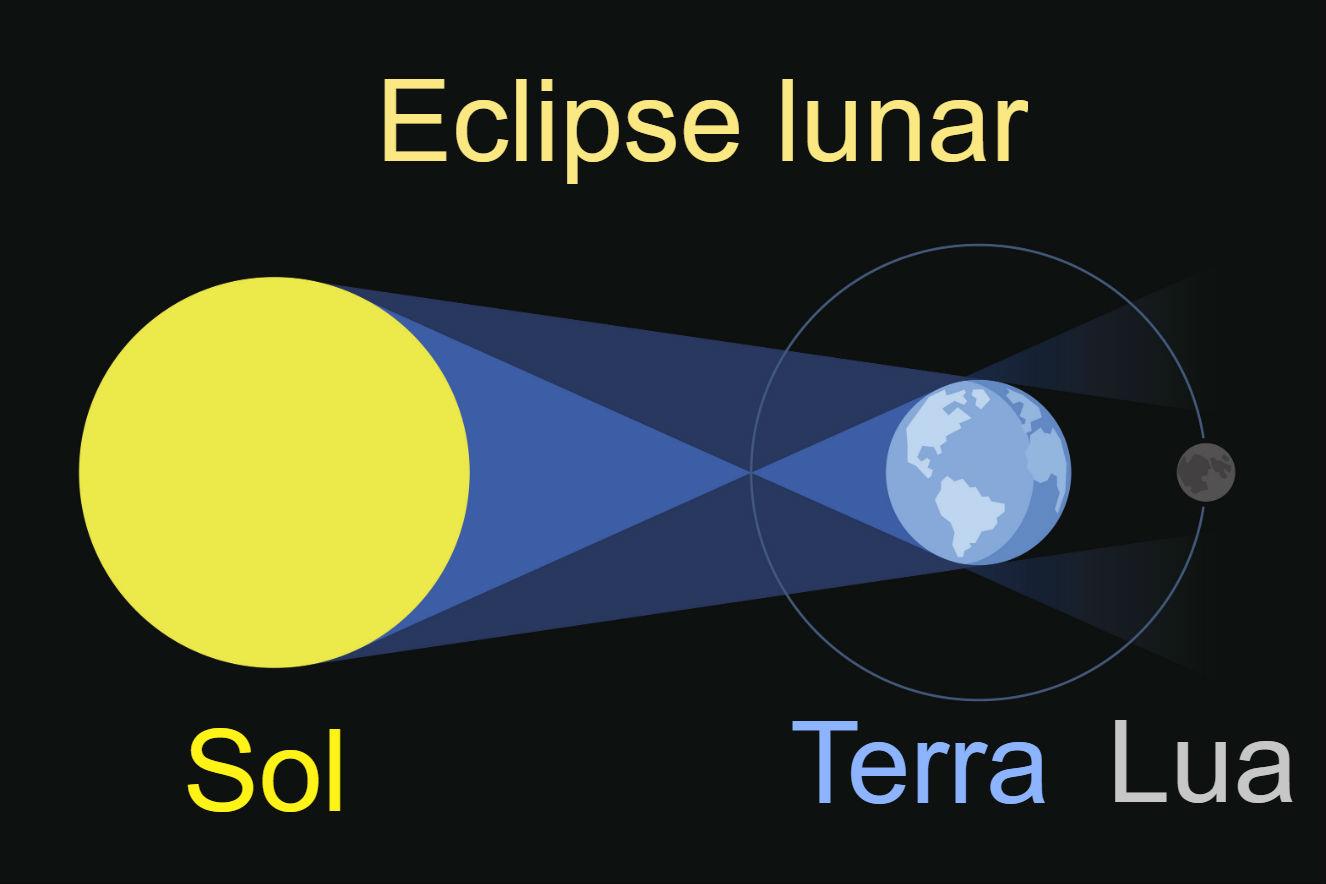 o que e um eclipse lunar