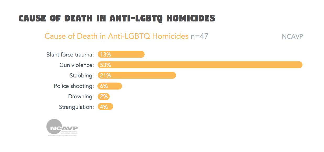 Causa da morte de homicídios contra LGBTs nos Estados Unidos. De cima para baixo: Traumatismo, Armas de fogo, Facadas, Balas de policiais, Afogamento e Estrangulamento.