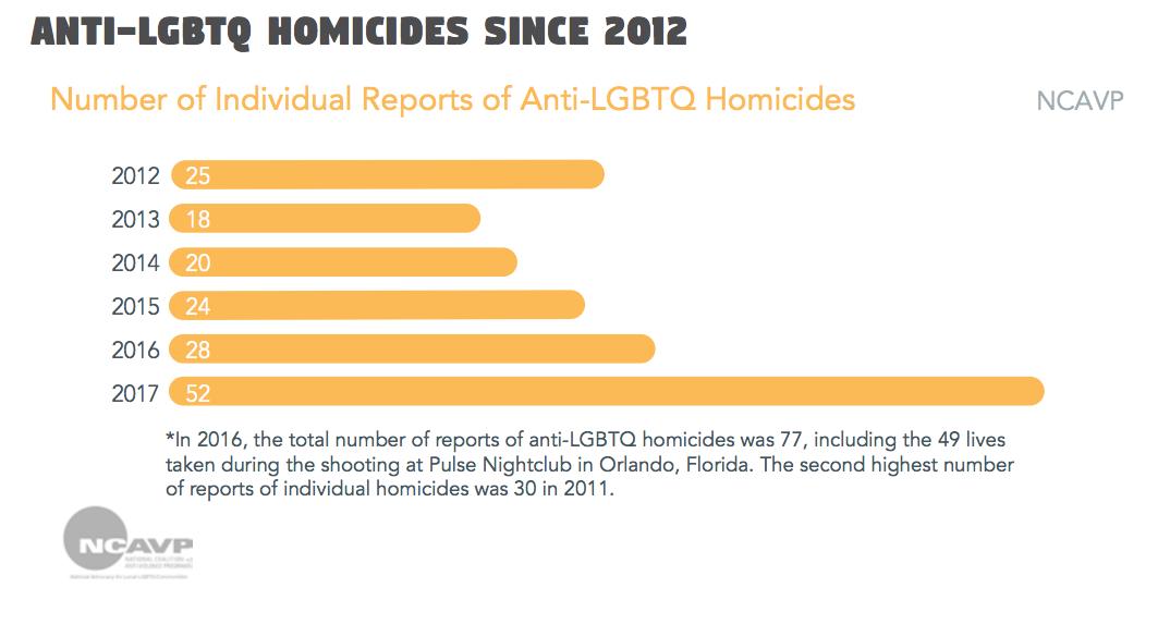Número de Denúncias de homicídios de contra LGBTs nos Estados Unidos