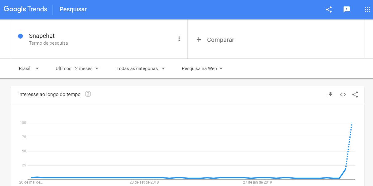 snapchat bate recorde de busca no google trends