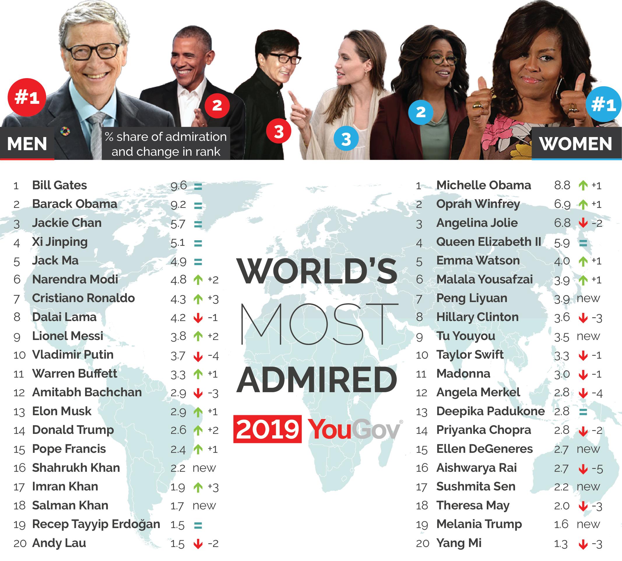 Michelle Obama mulher mais admirada no mundo atualmente